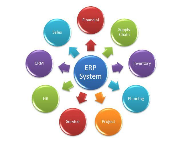 erp human resourse management research reports white papers Enterprise resource planning (erp) systems are adopted by the various academic institutes for 32 development of human resource module development of erp-based enterprise human erp-based human resource management information system research and implementation.