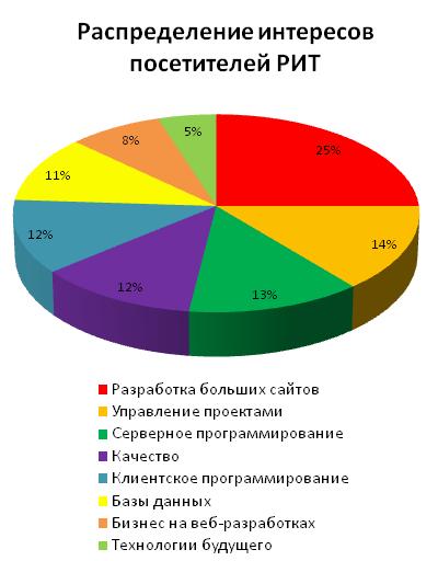 Программа РИТ++ / 2011