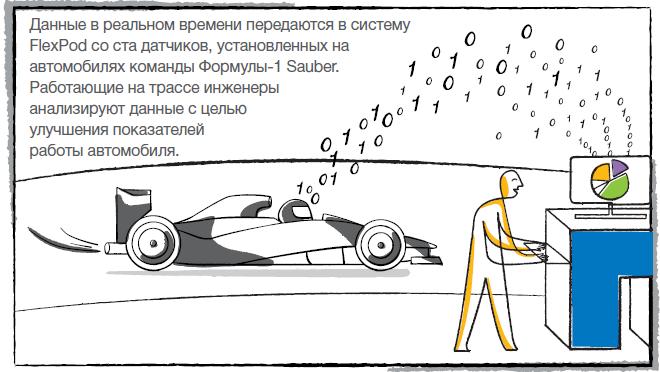 История внедрения и использования FlexPod командой Формулы-1  Sauber
